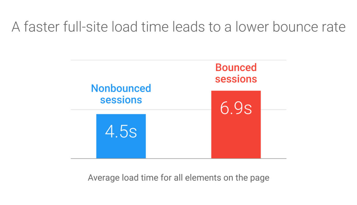 full-site-load-time-bounce-rate